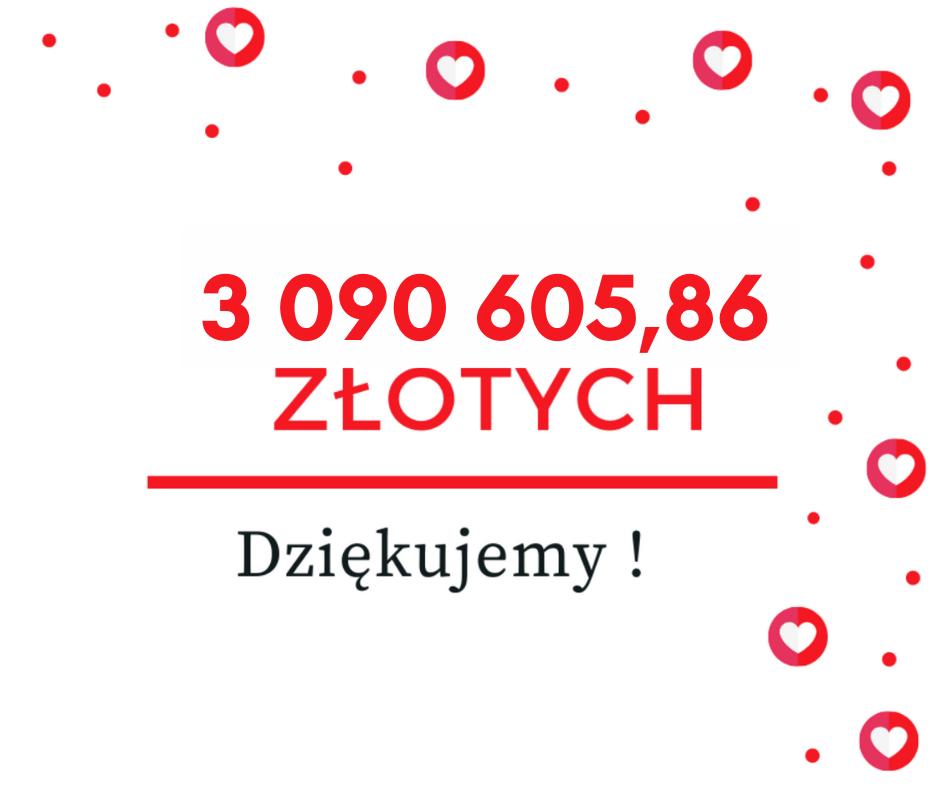 Wspólnie zebraliśmy 3 090 605,86 złotych. Dziękujemy!